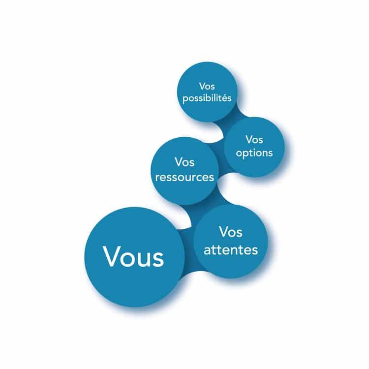 Orientation professionnelle Loire - 42