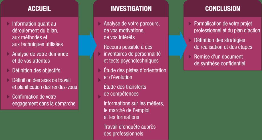 centre de bilan de compétences agréé Saint Etienne